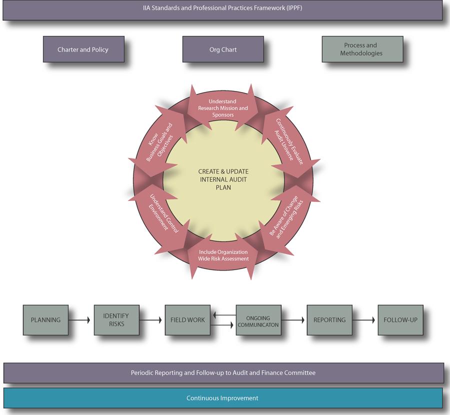 Internal Audit Methodology Ucar Finance Amp Administration
